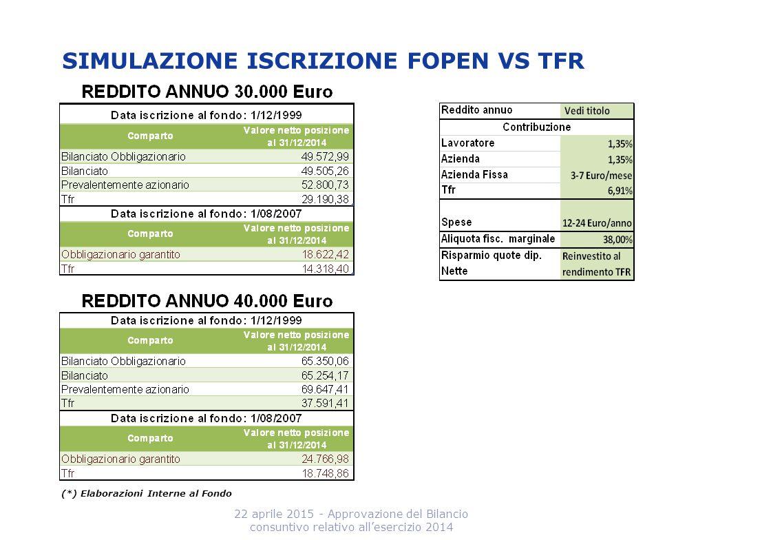 SIMULAZIONE ISCRIZIONE FOPEN VS TFR 22 aprile 2015 - Approvazione del Bilancio consuntivo relativo all'esercizio 2014 (*) Elaborazioni Interne al Fond