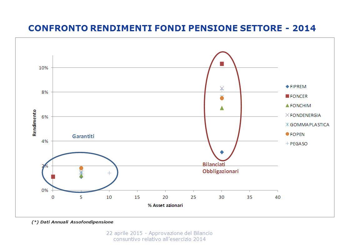 CONFRONTO RENDIMENTI FONDI PENSIONE SETTORE - 2014 22 aprile 2015 - Approvazione del Bilancio consuntivo relativo all'esercizio 2014 (*) Dati Annuali