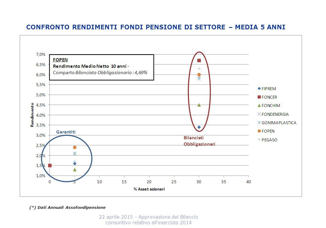 CONFRONTO RENDIMENTI FONDI PENSIONE DI SETTORE – MEDIA 5 ANNI 22 aprile 2015 - Approvazione del Bilancio consuntivo relativo all'esercizio 2014 (*) Da