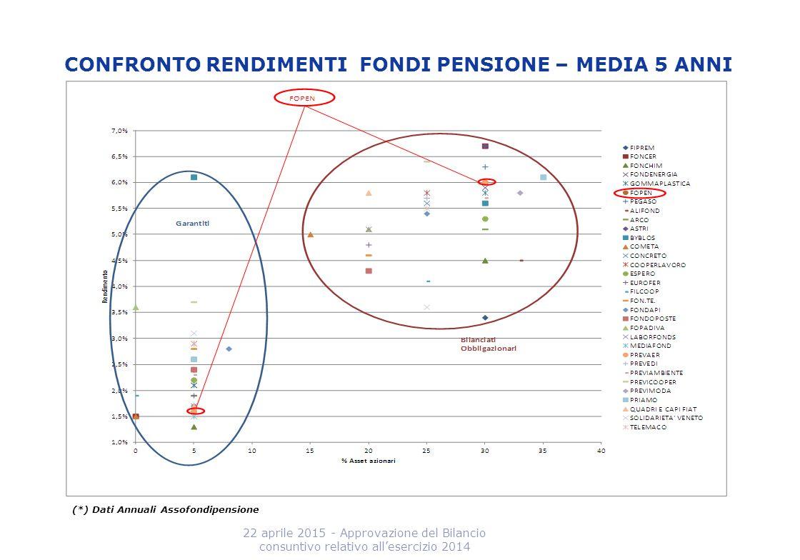 CONFRONTO RENDIMENTI FONDI PENSIONE – MEDIA 5 ANNI 22 aprile 2015 - Approvazione del Bilancio consuntivo relativo all'esercizio 2014 (*) Dati Annuali