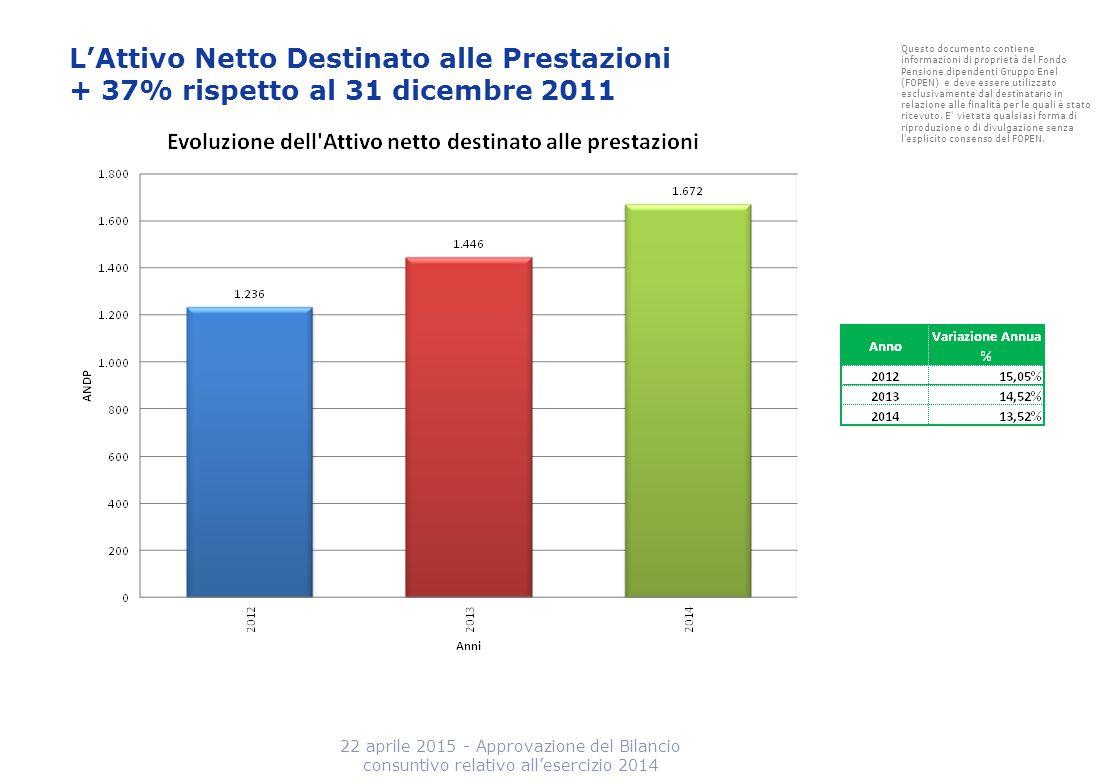 Statistiche varie Comparazioni I due gemelli Gli altri Fondi Pensione Negoziali 22 aprile 2015 - Approvazione del Bilancio consuntivo relativo all'esercizio 2014