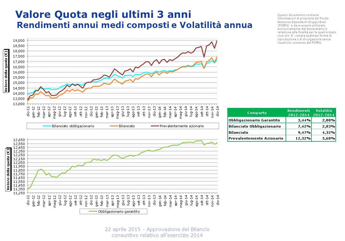 Valore Quota negli ultimi 3 anni Rendimenti annui medi composti e Volatilità annua 22 aprile 2015 - Approvazione del Bilancio consuntivo relativo all'