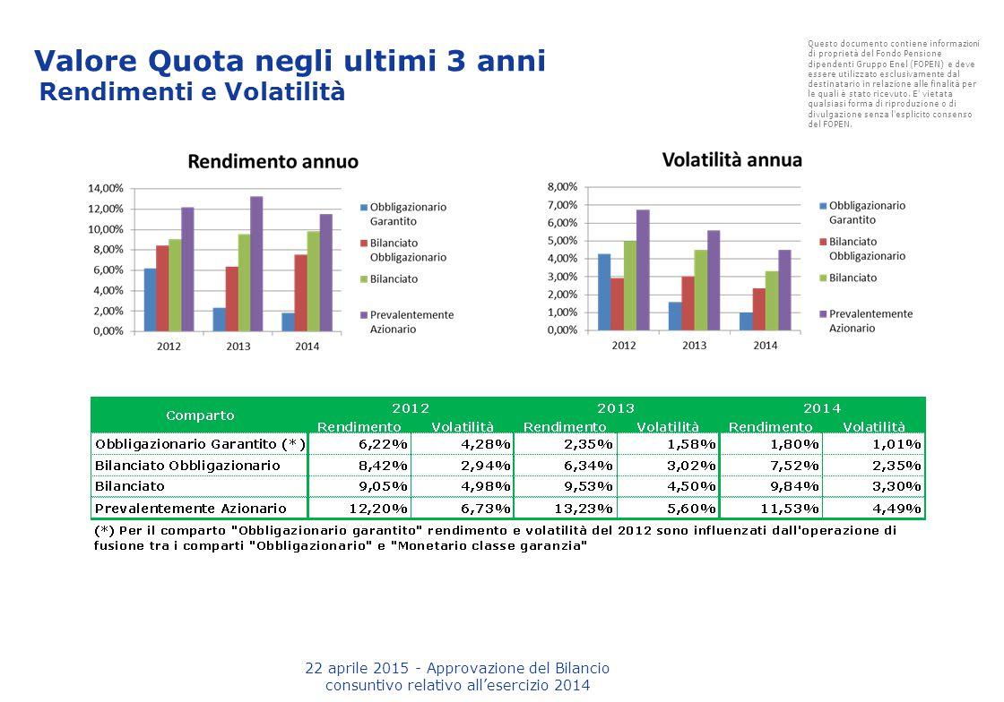 Valore Quota negli ultimi 3 anni Rendimenti e Volatilità 22 aprile 2015 - Approvazione del Bilancio consuntivo relativo all'esercizio 2014 Questo docu