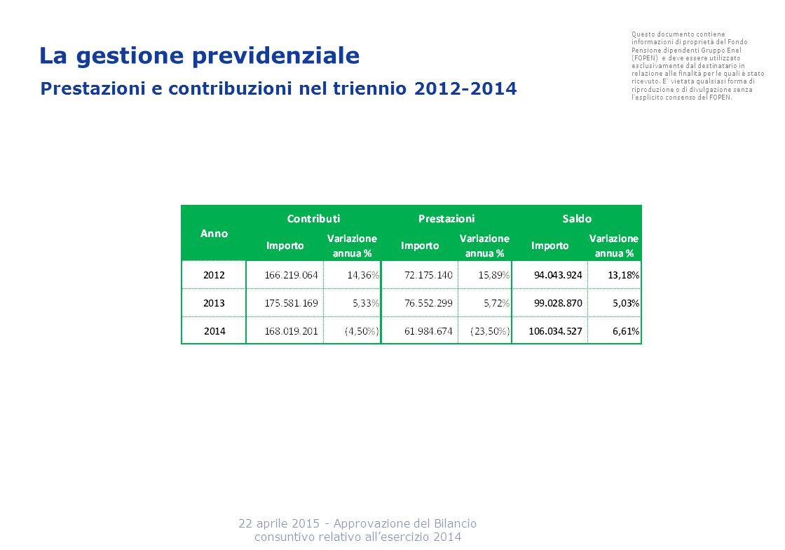 Prestazioni e contribuzioni nel triennio 2012-2014 22 aprile 2015 - Approvazione del Bilancio consuntivo relativo all'esercizio 2014 Questo documento