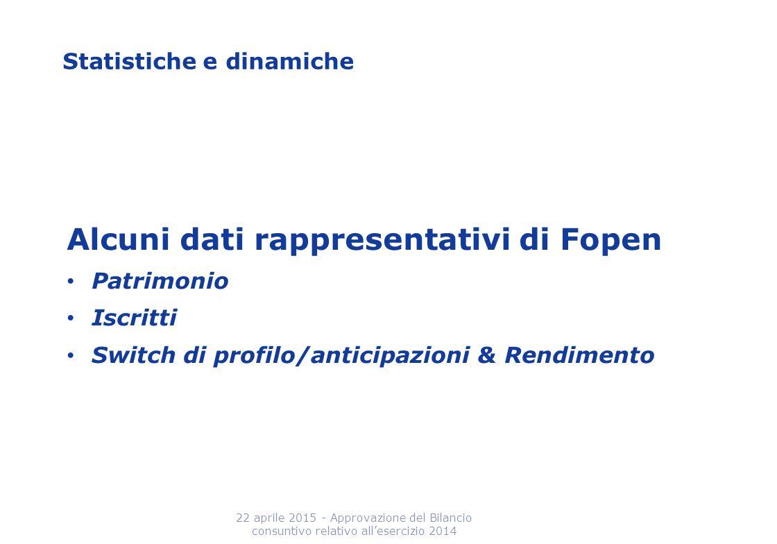 Statistiche e dinamiche Alcuni dati rappresentativi di Fopen Patrimonio Iscritti Switch di profilo/anticipazioni & Rendimento 22 aprile 2015 - Approva