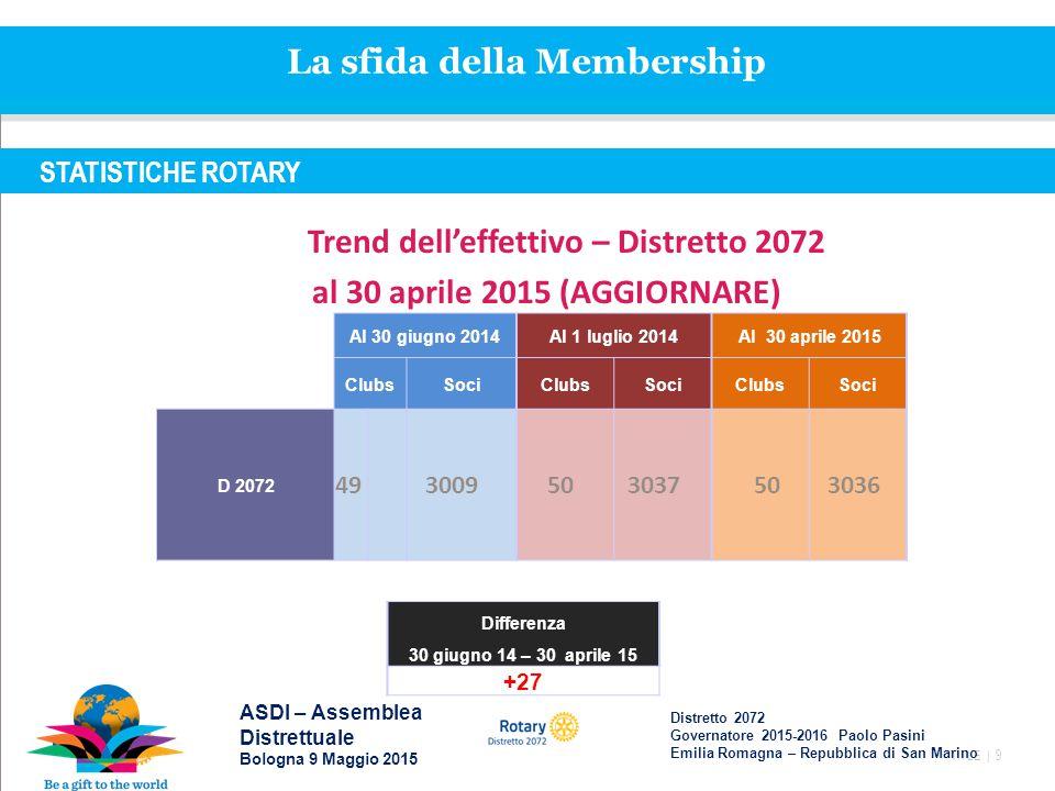 TITLE | 9 STATISTICHE ROTARY Trend dell'effettivo – Distretto 2072 al 30 aprile 2015 (AGGIORNARE) Al 30 giugno 2014Al 1 luglio 2014Al 30 aprile 2015 ClubsSociClubsSociClubsSoci D 2072 49 3009 50 3037 50 3036 Differenza 30 giugno 14 – 30 aprile 15 +27 ASDI – Assemblea Distrettuale Bologna 9 Maggio 2015 Distretto 2072 Governatore 2015-2016 Paolo Pasini Emilia Romagna – Repubblica di San Marino La sfida della Membership