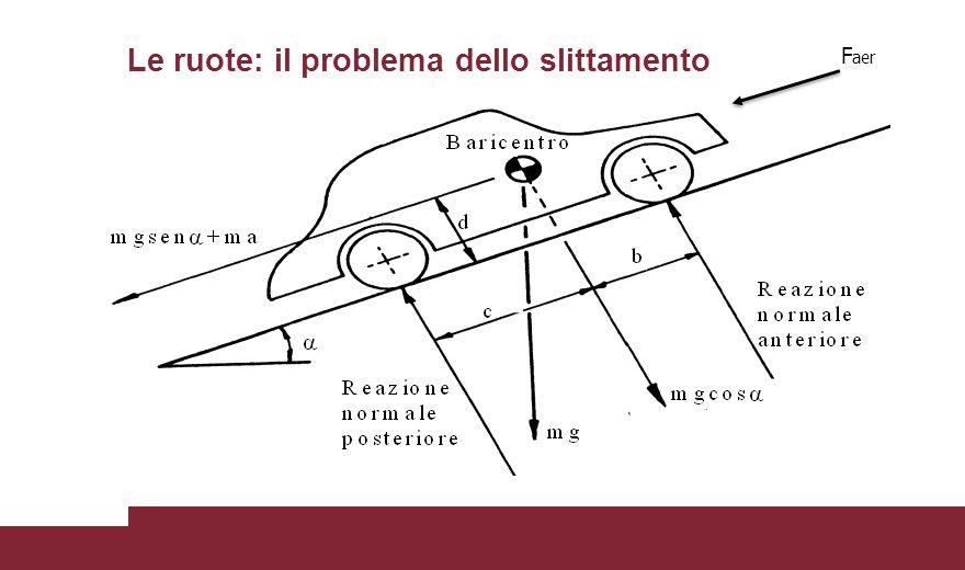 Le ruote: il problema dello slittamento F aer