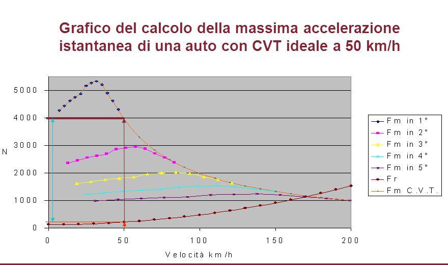 Grafico del calcolo della massima accelerazione istantanea di una auto con CVT ideale a 50 km/h