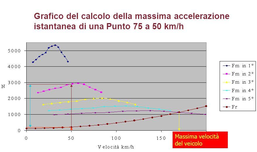 Grafico del calcolo della massima accelerazione istantanea di una Punto 75 a 50 km/h Massima velocità del veicolo