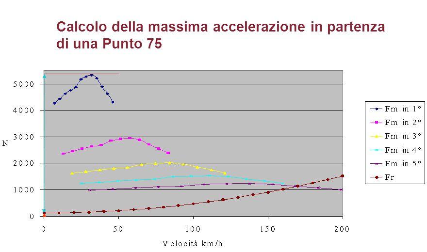 Calcolo della massima accelerazione in partenza di una Punto 75