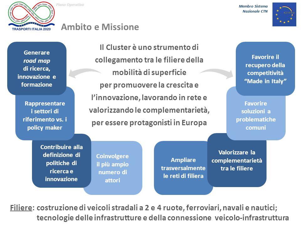 Membro Sistema Nazionale CTN Membro Sistema Nazionale CTN Obiettivi operativi 1 Fotografare e aggiornare in maniera dinamica lo stato dell'arte dei settori di riferimento al fine di supportare le migliori scelte strategiche Favorire l'attrazione sul territorio nazionale di capitale umano specializzato, nuovi investimenti infrastrutturali e nuove imprese ad alto contenuto innovativo Definire le priorità di Ricerca e Innovazione per l'Industria Italiana afferente al Cluster, al fine di assicurare la massima competitività a livello internazionale Aumentare l'accesso nazionale a fondi europei, massimizzando le sinergie con i fondi strutturali e promovendo progettualità interregionali Favorire processi di internazionalizzazione del settore di riferimento Favorire lo sviluppo di attività a supporto della crescita del settore, facendo leva e valorizzando le competenze esistenti (distretti tecnologici, poli di innovazione, …) Identificare i trend industriali e di mercato al fine di sviluppare le future traiettorie tecnologiche 2 3 4 5 6 7 12% 8%