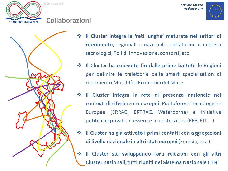 Membro Sistema Nazionale CTN Piano Operativo Membro Sistema Nazionale CTN Collaborazioni  Il Cluster integra le 'reti lunghe' maturate nei settori di riferimento, regionali o nazionali: piattaforme e distretti tecnologici, Poli di innovazione, consorzi, ecc.