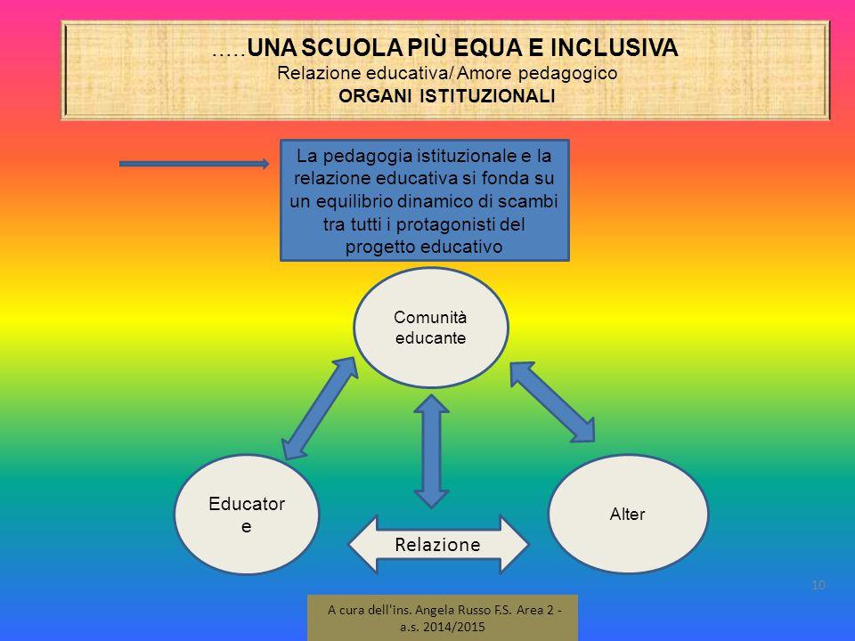 .....UNA SCUOLA PIÙ EQUA E INCLUSIVA Relazione educativa/ Amore pedagogico ORGANI ISTITUZIONALI 10 A cura dell'ins. Angela Russo F.S. Area 2 - a.s. 20