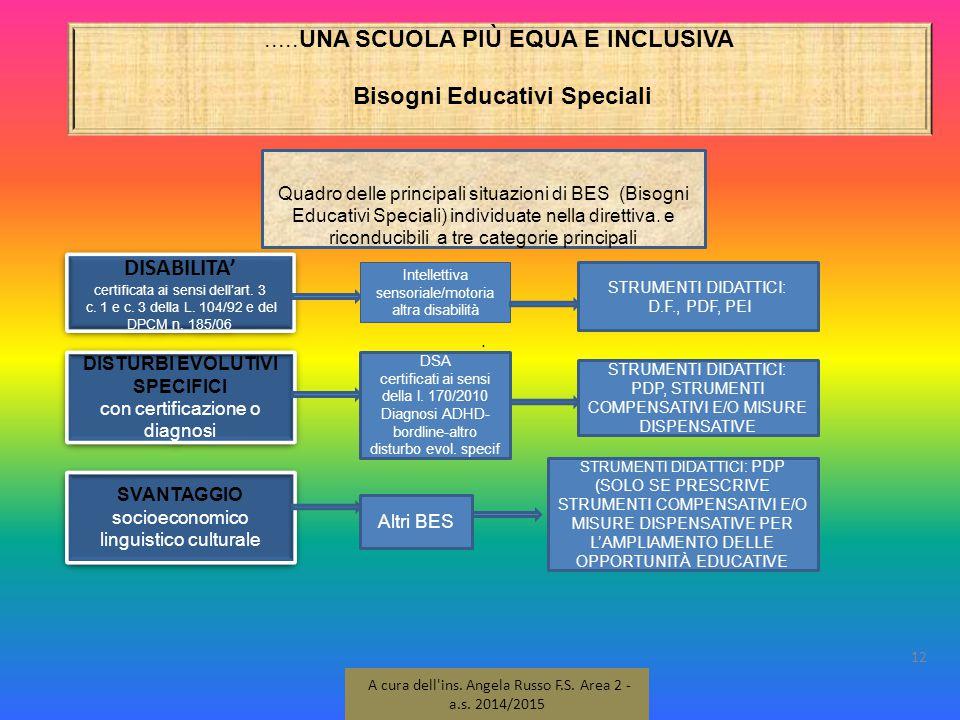 .....UNA SCUOLA PIÙ EQUA E INCLUSIVA Bisogni Educativi Speciali 12 A cura dell'ins. Angela Russo F.S. Area 2 - a.s. 2014/2015 Quadro delle principali