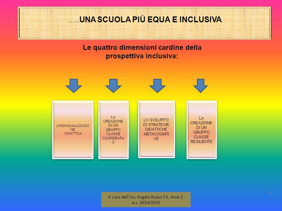 .....UNA SCUOLA PIÙ EQUA E INCLUSIVA 8 A cura dell'ins. Angela Russo F.S. Area 2 - a.s. 2014/2015 Le quattro dimensioni cardine della prospettiva incl