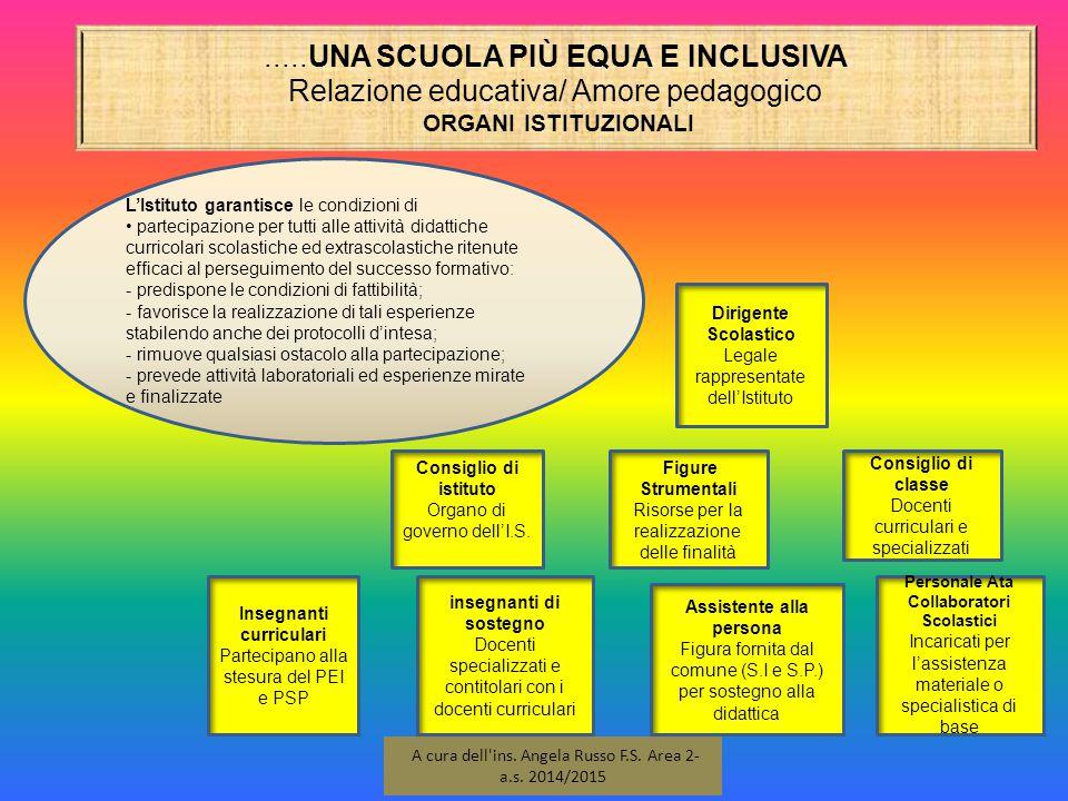.....UNA SCUOLA PIÙ EQUA E INCLUSIVA Relazione educativa/ Amore pedagogico ORGANI ISTITUZIONALI 9 A cura dell'ins. Angela Russo F.S. Area 2- a.s. 2014