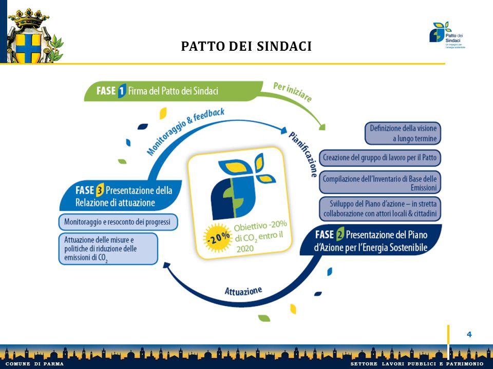 PATTO DEI SINDACI - PR 5 IL COMUNE DI PARMA HA ADERITO NEL MAGGIO 2013 AL PATTO DEI SINDACI.