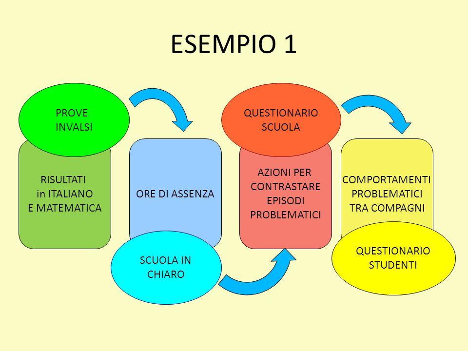 ESEMPIO 1 ORE DI ASSENZA RISULTATI in ITALIANO E MATEMATICA AZIONI PER CONTRASTARE EPISODI PROBLEMATICI COMPORTAMENTI PROBLEMATICI TRA COMPAGNI PROVE