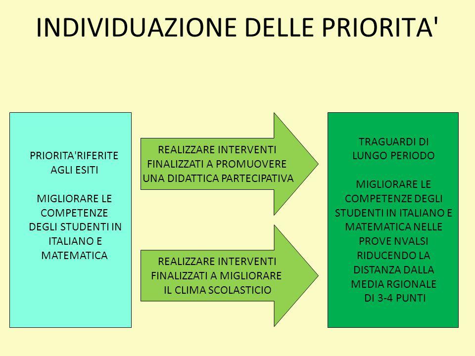 INDIVIDUAZIONE DELLE PRIORITA' PRIORITA'RIFERITE AGLI ESITI MIGLIORARE LE COMPETENZE DEGLI STUDENTI IN ITALIANO E MATEMATICA TRAGUARDI DI LUNGO PERIOD