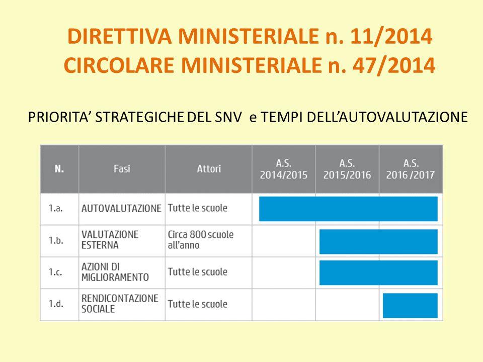 DIRETTIVA MINISTERIALE n. 11/2014 CIRCOLARE MINISTERIALE n. 47/2014 PRIORITA' STRATEGICHE DEL SNV e TEMPI DELL'AUTOVALUTAZIONE