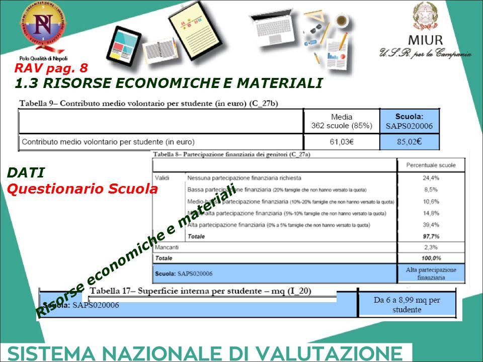 Risorse economiche e materiali RAV pag. 8 1.3 RISORSE ECONOMICHE E MATERIALI DATI Questionario Scuola