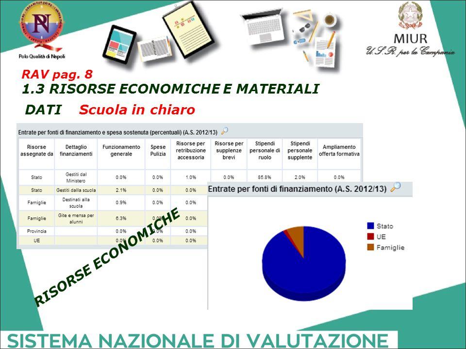 DATI Scuola in chiaro RISORSE ECONOMICHE RAV pag. 8 1.3 RISORSE ECONOMICHE E MATERIALI