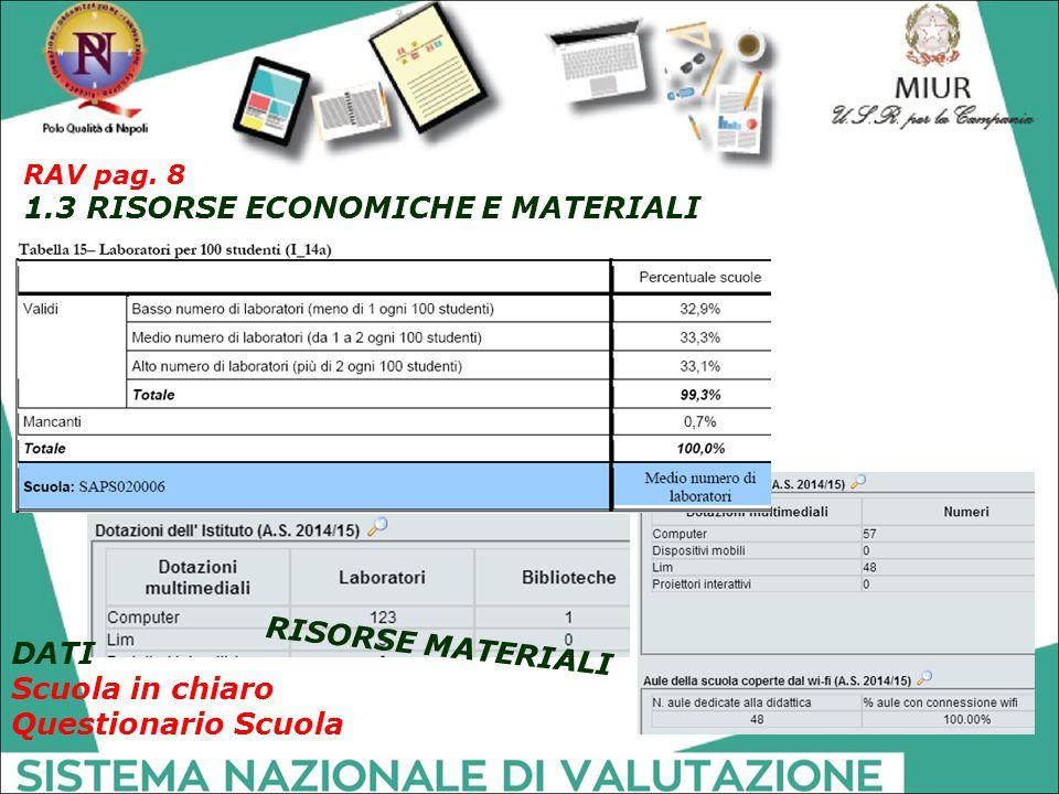 RISORSE MATERIALI DATI Scuola in chiaro Questionario Scuola RAV pag. 8 1.3 RISORSE ECONOMICHE E MATERIALI
