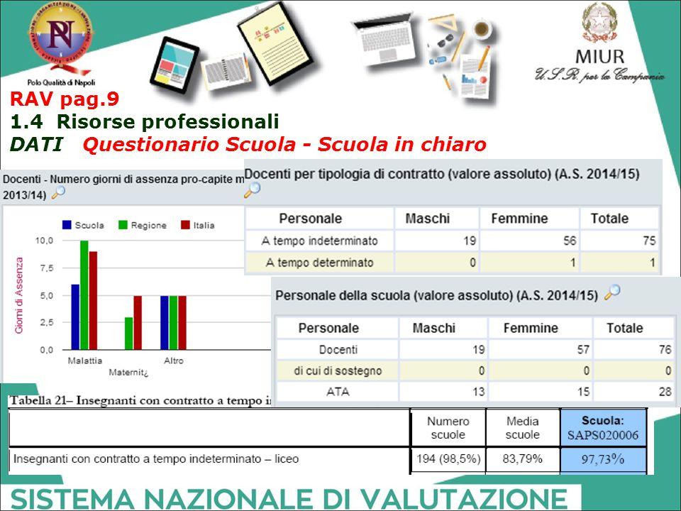 RAV pag.9 1.4 Risorse professionali DATI Questionario Scuola - Scuola in chiaro