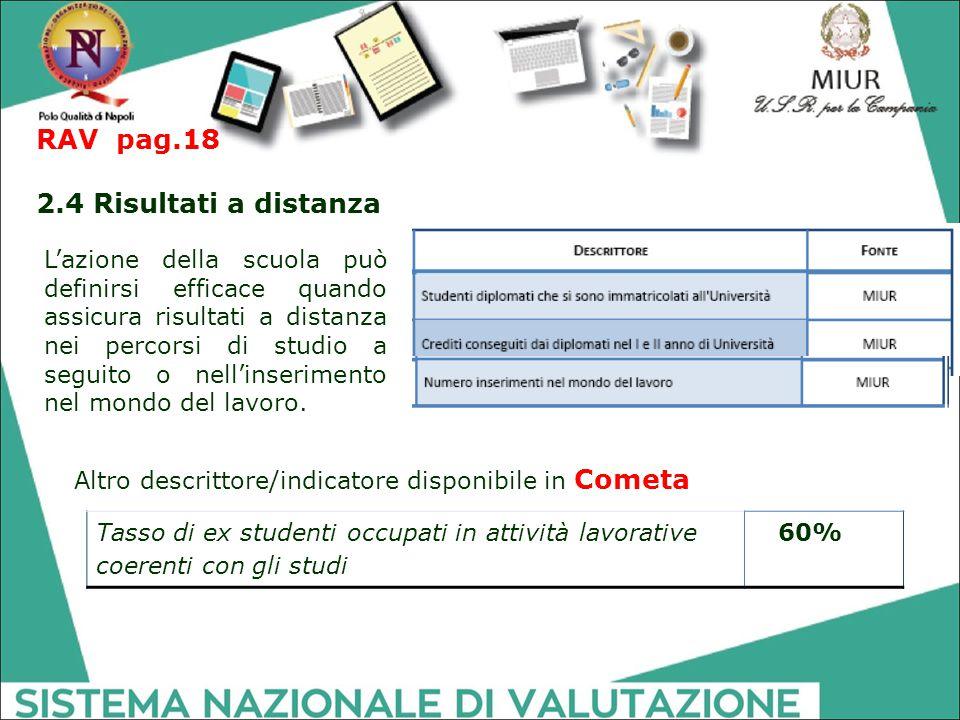 RAV pag.18 2.4 Risultati a distanza Tasso di ex studenti occupati in attività lavorative coerenti con gli studi 60% Altro descrittore/indicatore dispo