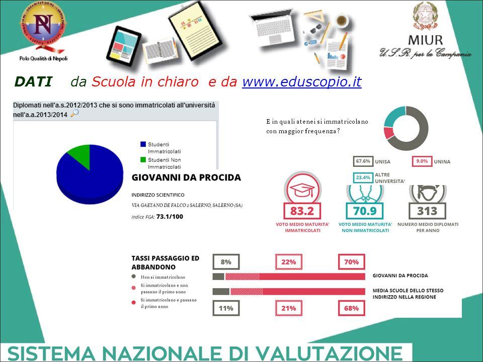 DATI da Scuola in chiaro e da www.eduscopio.itwww.eduscopio.it