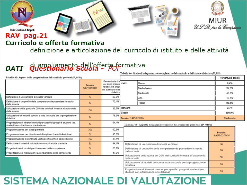 RAV pag.21 Curricolo e offerta formativa definizione e articolazione del curricolo di istituto e delle attività di ampliamento dell'offerta formativa