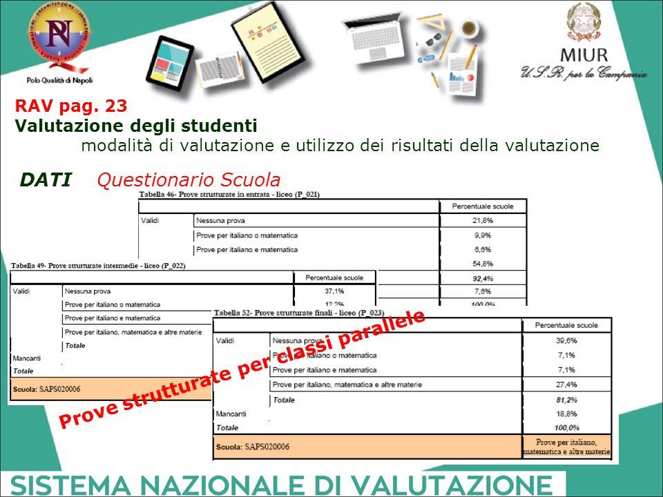RAV pag. 23 Valutazione degli studenti modalità di valutazione e utilizzo dei risultati della valutazione DATI Questionario Scuola Prove strutturate p