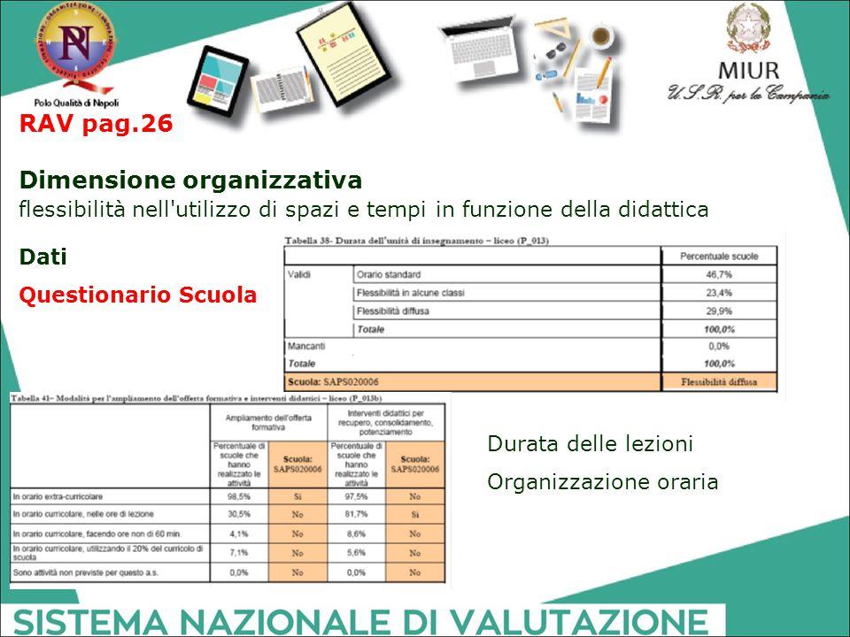 RAV pag.26 Dimensione organizzativa flessibilità nell'utilizzo di spazi e tempi in funzione della didattica Dati Questionario Scuola Durata delle lezi