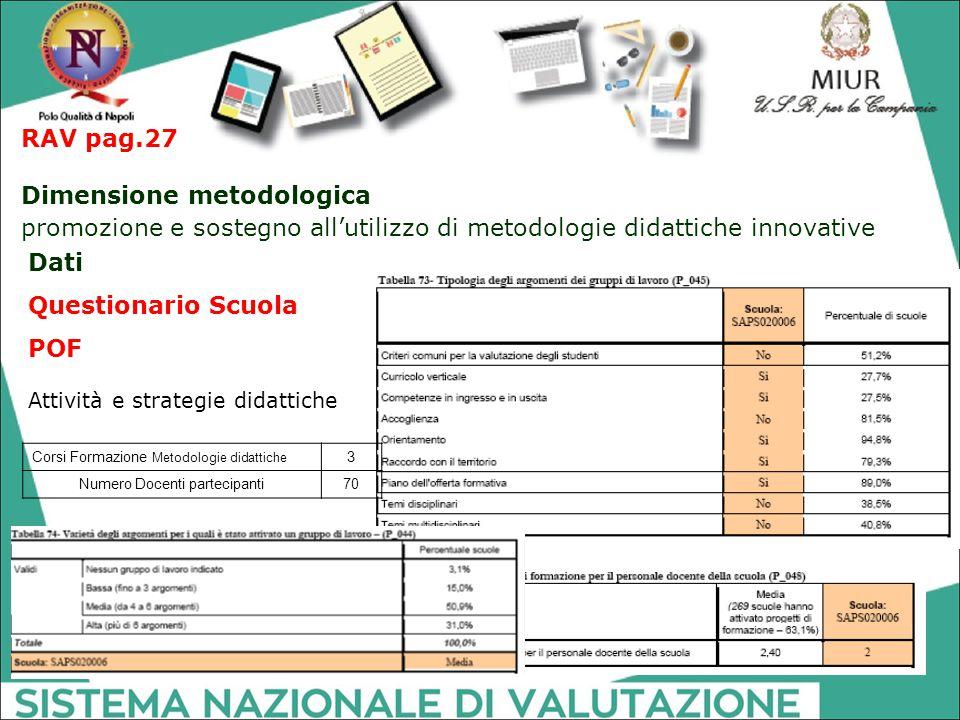 RAV pag.27 Dimensione metodologica promozione e sostegno all'utilizzo di metodologie didattiche innovative Attività e strategie didattiche Dati Questi