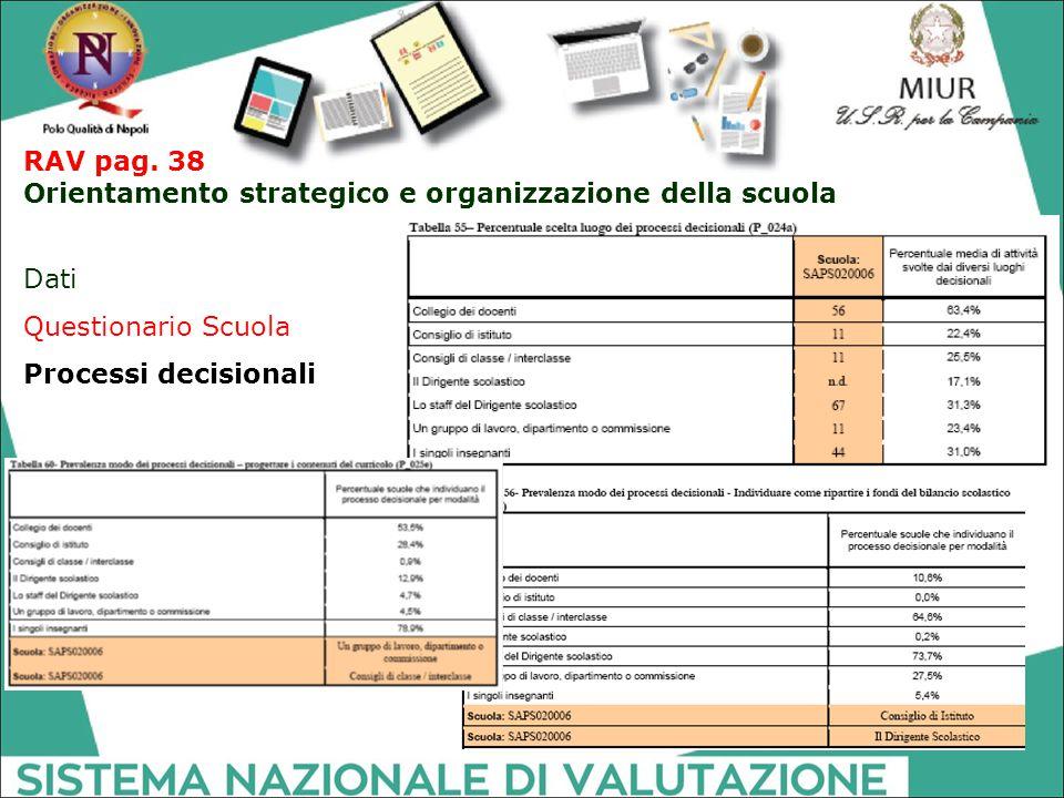 RAV pag. 38 Orientamento strategico e organizzazione della scuola Dati Questionario Scuola Processi decisionali