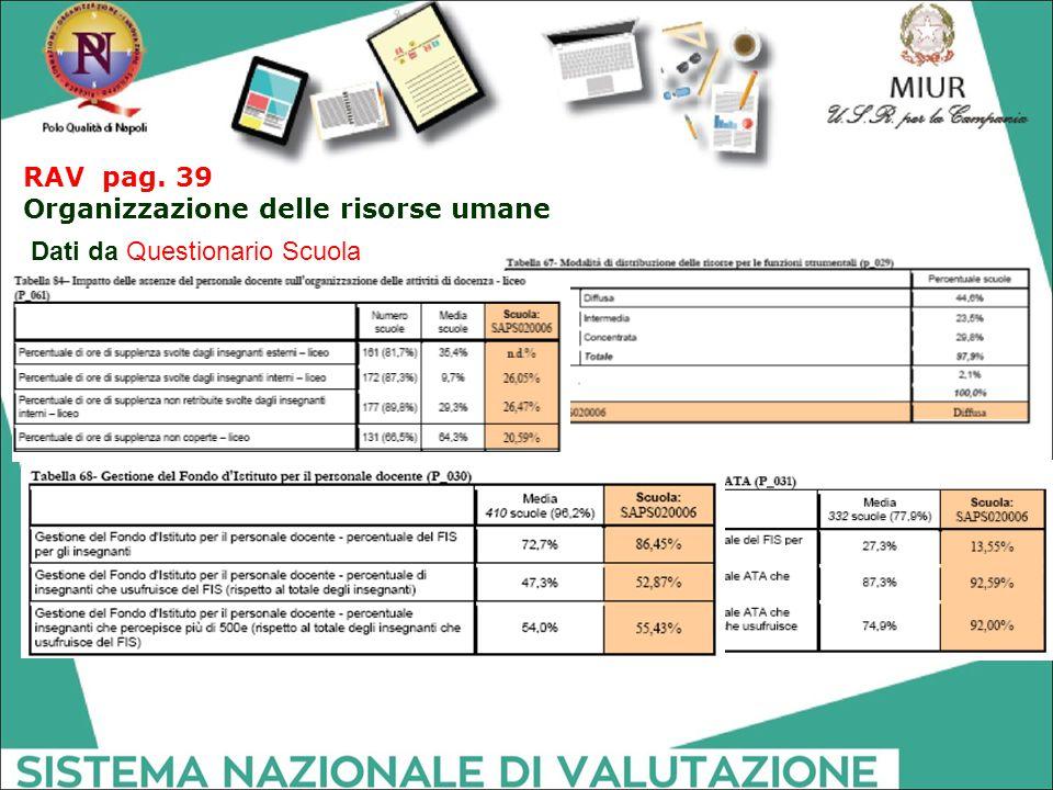 RAV pag. 39 Organizzazione delle risorse umane Dati da Questionario Scuola