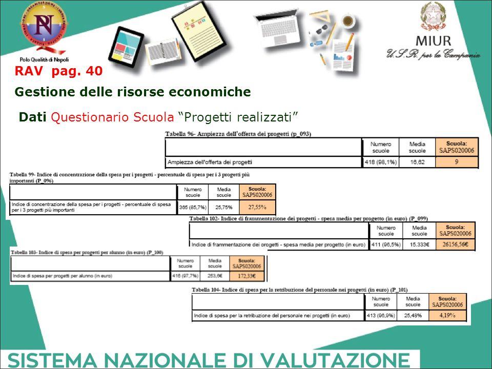 """RAV pag. 40 Gestione delle risorse economiche Dati Questionario Scuola """"Progetti realizzati"""""""