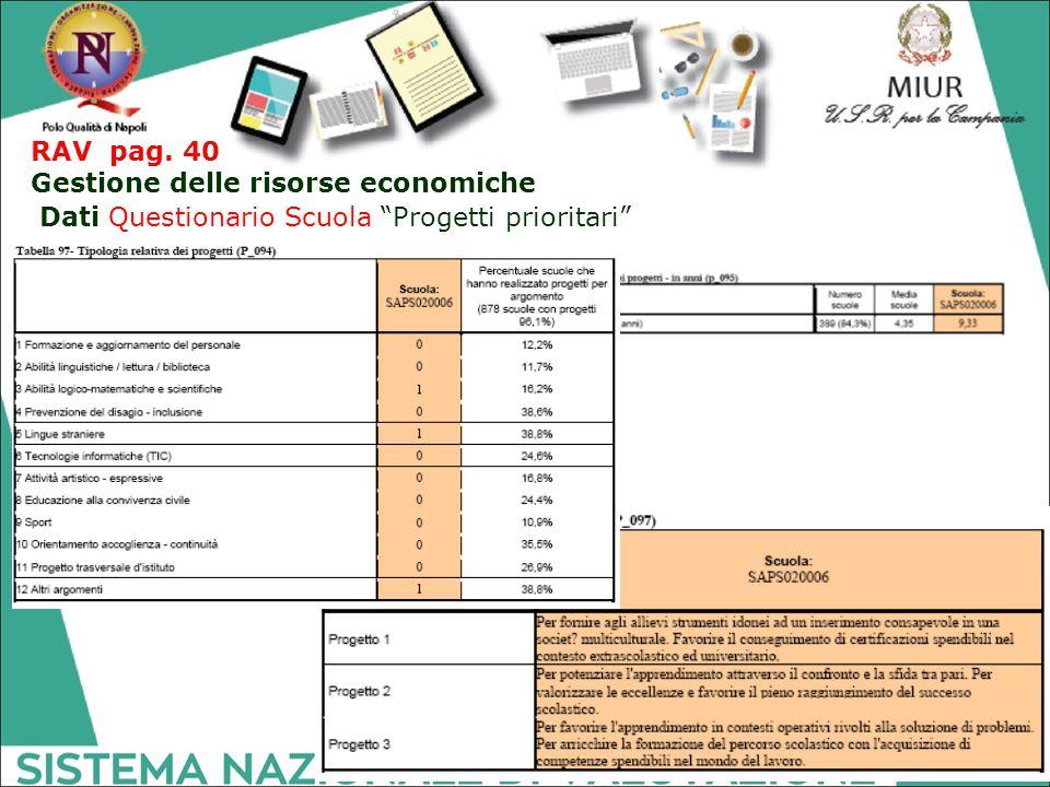 """RAV pag. 40 Gestione delle risorse economiche Dati Questionario Scuola """"Progetti prioritari"""""""