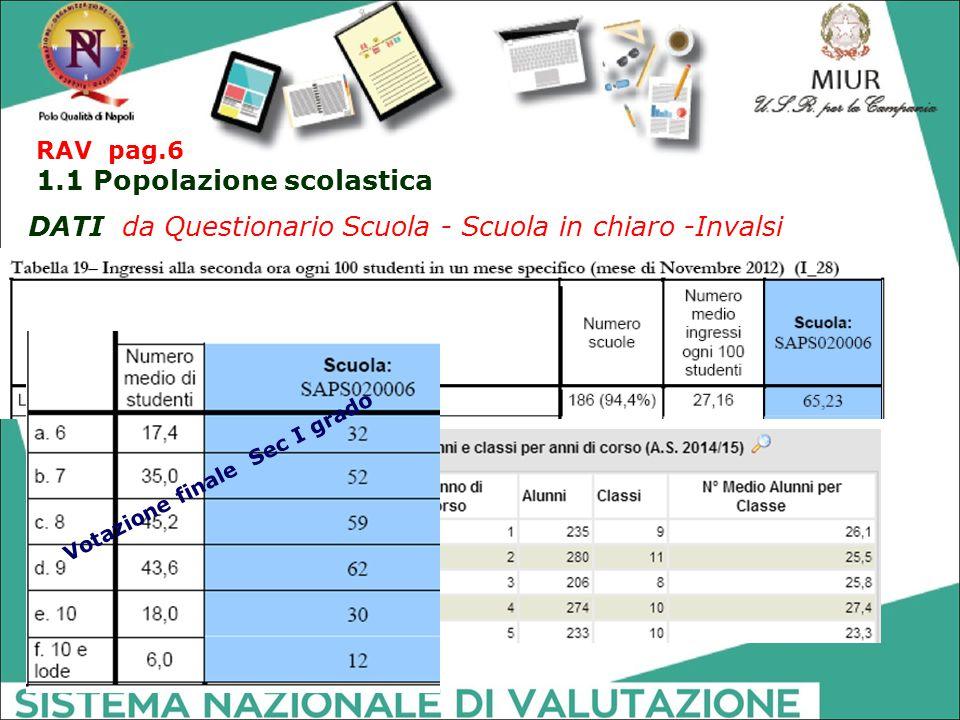 DATI da Questionario Scuola - Scuola in chiaro -Invalsi Votazione finale Sec I grado RAV pag.6 1.1 Popolazione scolastica