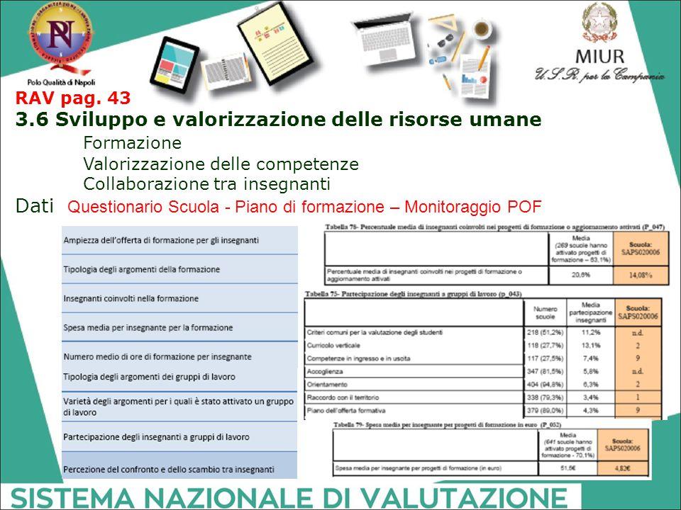 RAV pag. 43 3.6 Sviluppo e valorizzazione delle risorse umane Formazione Valorizzazione delle competenze Collaborazione tra insegnanti Dati Questionar