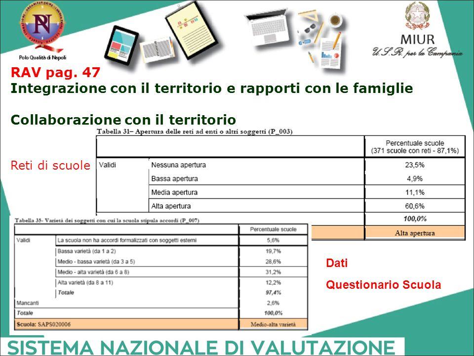 RAV pag. 47 Integrazione con il territorio e rapporti con le famiglie Collaborazione con il territorio Reti di scuole Dati Questionario Scuola