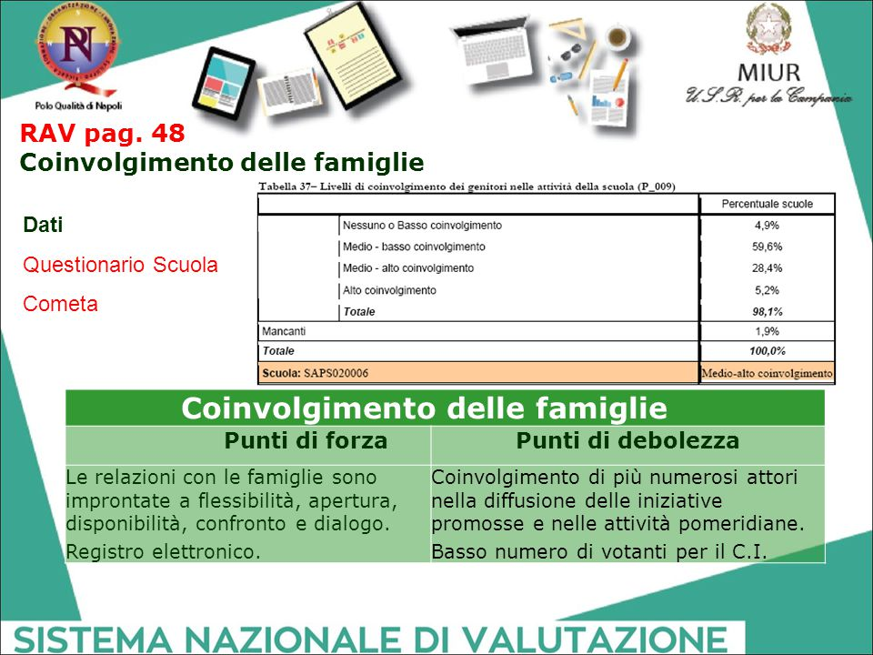 RAV pag. 48 Coinvolgimento delle famiglie Dati Questionario Scuola Cometa Coinvolgimento delle famiglie Punti di forzaPunti di debolezza Le relazioni