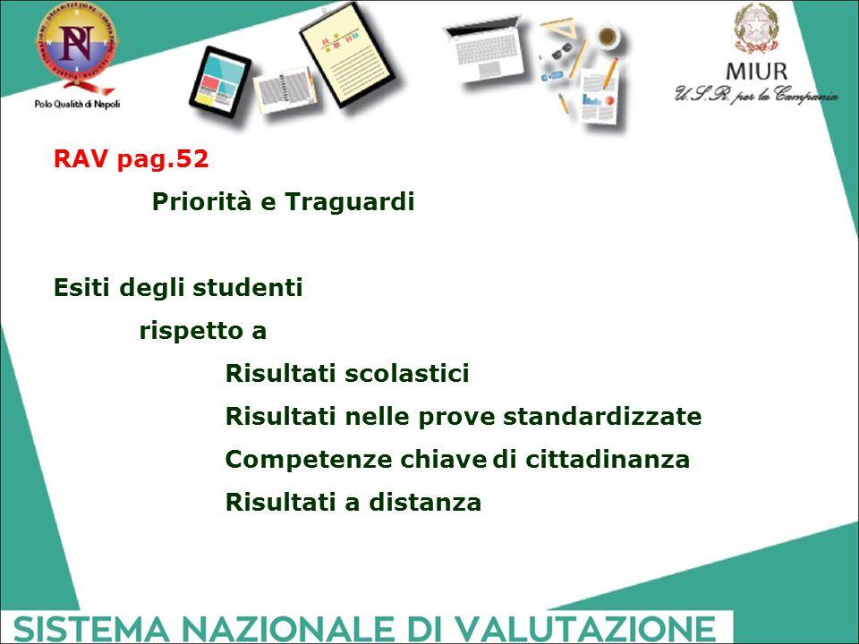 RAV pag.52 Priorità e Traguardi Esiti degli studenti rispetto a Risultati scolastici Risultati nelle prove standardizzate Competenze chiave di cittadi