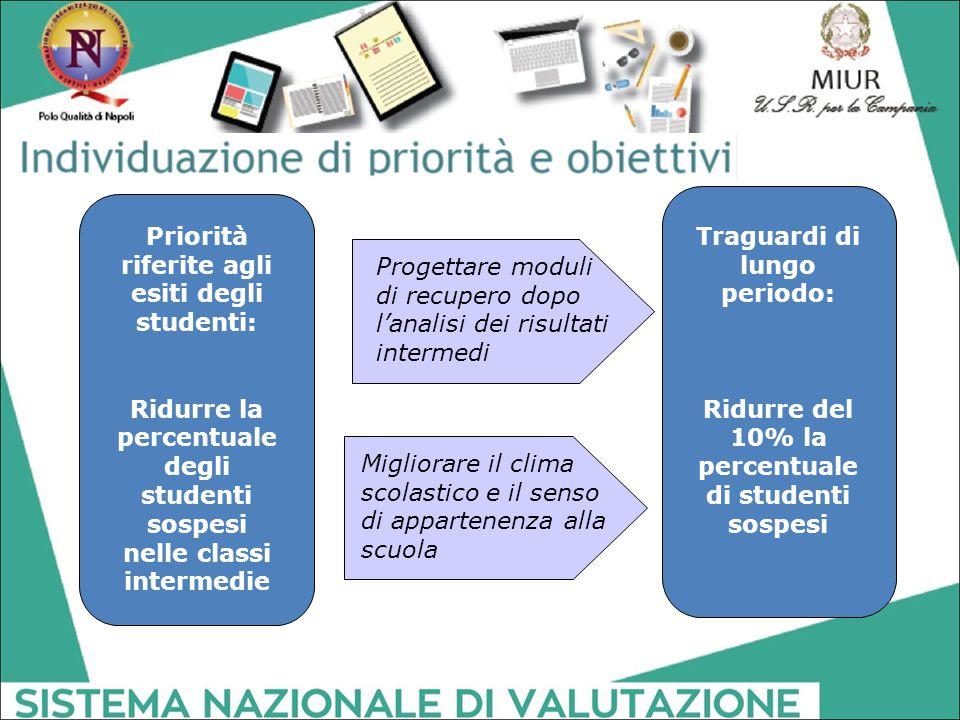 Priorità riferite agli esiti degli studenti: Ridurre la percentuale degli studenti sospesi nelle classi intermedie Traguardi di lungo periodo: Ridurre