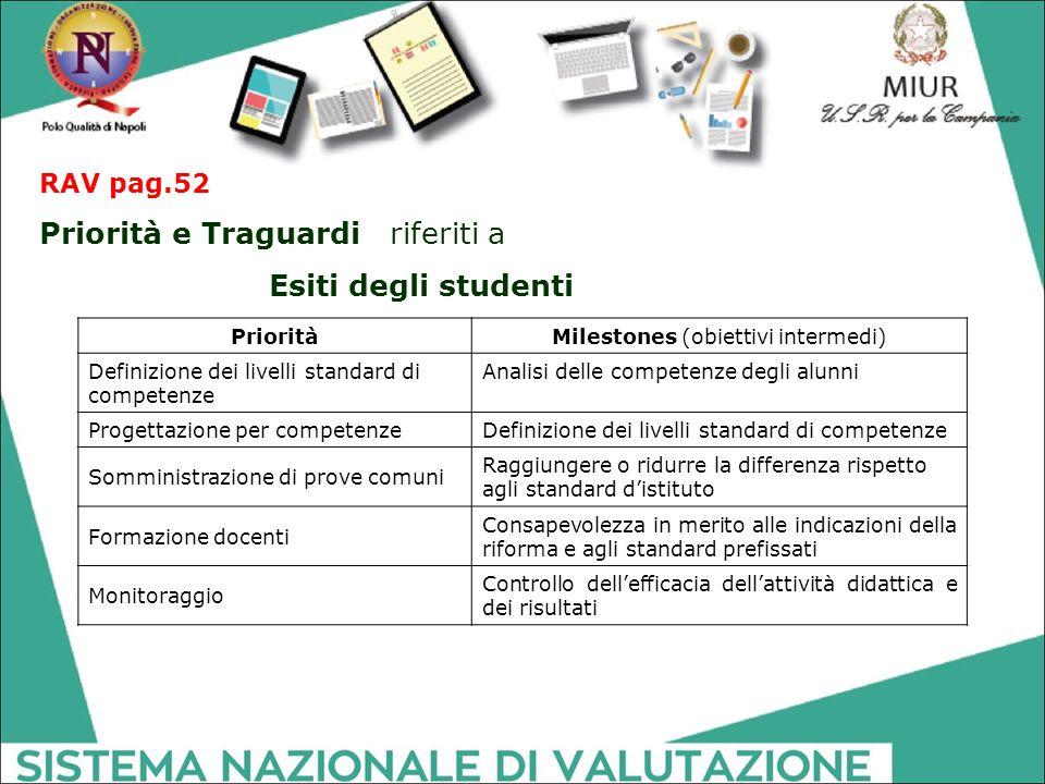 RAV pag.52 Priorità e Traguardi riferiti a Esiti degli studenti PrioritàMilestones (obiettivi intermedi) Definizione dei livelli standard di competenz