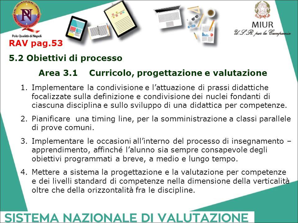 RAV pag.53 5.2 Obiettivi di processo Area 3.1 Curricolo, progettazione e valutazione 1.Implementare la condivisione e l'attuazione di prassi didattich