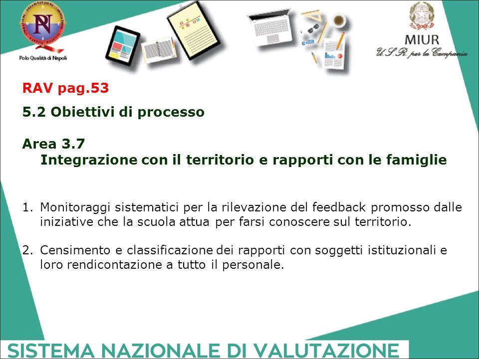 RAV pag.53 5.2 Obiettivi di processo Area 3.7 Integrazione con il territorio e rapporti con le famiglie 1.Monitoraggi sistematici per la rilevazione d