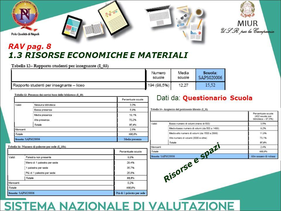 Dati da: Questionario Scuola Risorse e spazi RAV pag. 8 1.3 RISORSE ECONOMICHE E MATERIALI