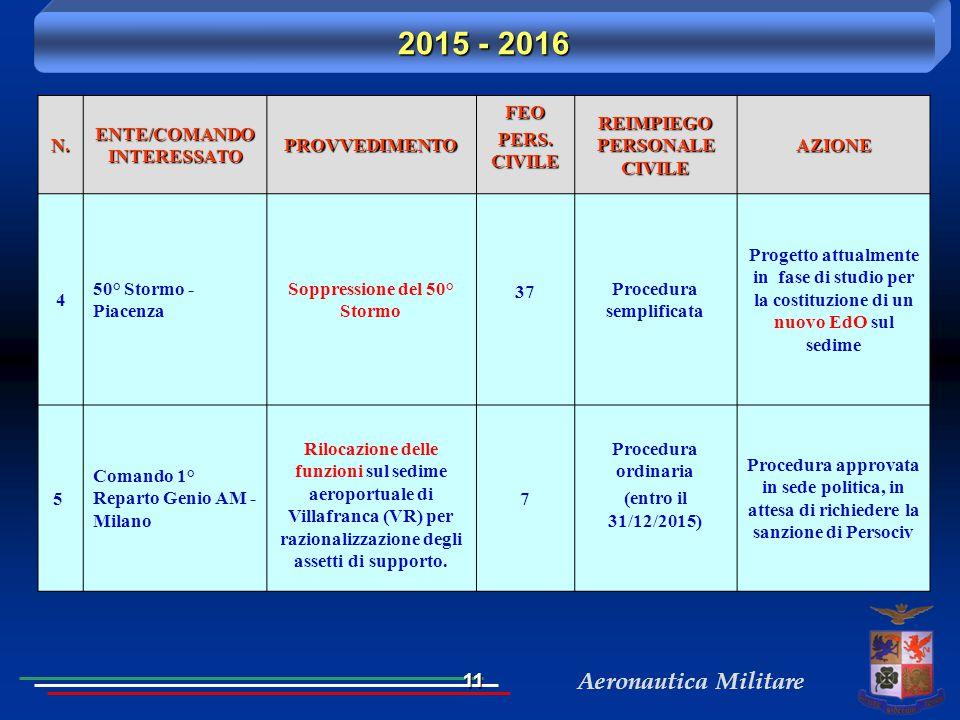 Aeronautica MilitareN. ENTE/COMANDO INTERESSATO PROVVEDIMENTOFEO PERS. CIVILE REIMPIEGO PERSONALE CIVILE AZIONE 4 50° Stormo - Piacenza Soppressione d