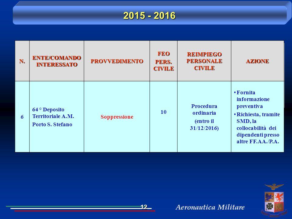 Aeronautica Militare 2015 - 2016 N. ENTE/COMANDO INTERESSATO PROVVEDIMENTOFEO PERS. CIVILE REIMPIEGO PERSONALE CIVILE AZIONE 6 64 ° Deposito Territori